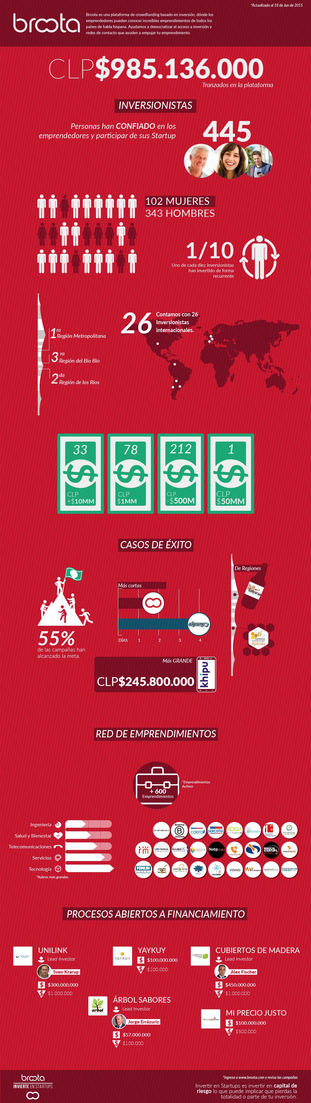 Infografia Broota.com