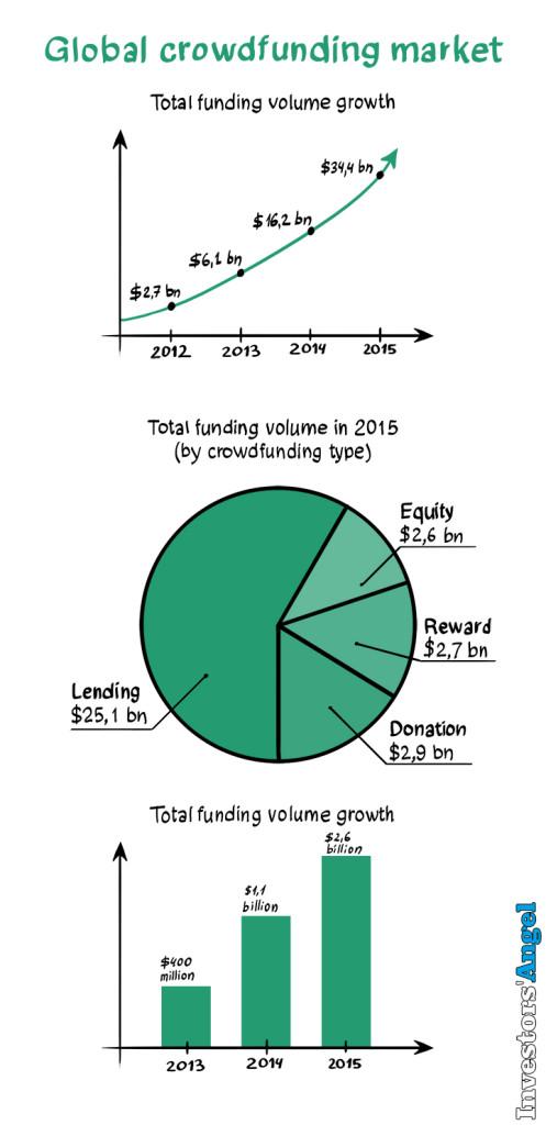 Gráfico por InvestorsAngel.com